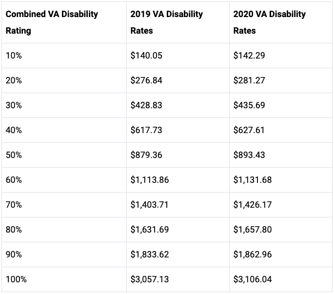 2020 VA pay rates